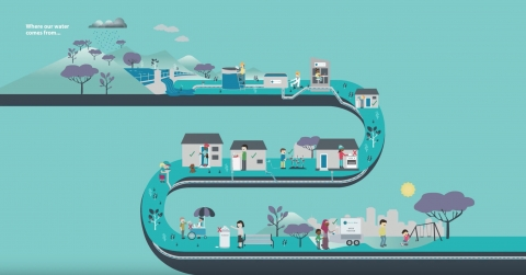 'Where our water comes from' animation for City West Water